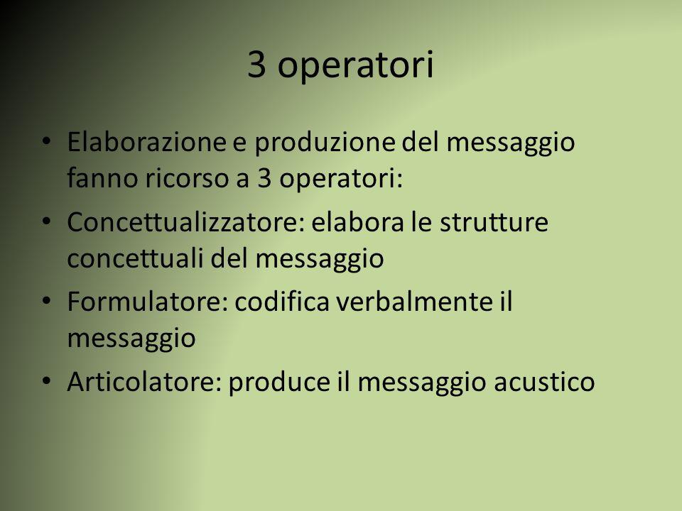 3 operatori Elaborazione e produzione del messaggio fanno ricorso a 3 operatori: Concettualizzatore: elabora le strutture concettuali del messaggio Fo