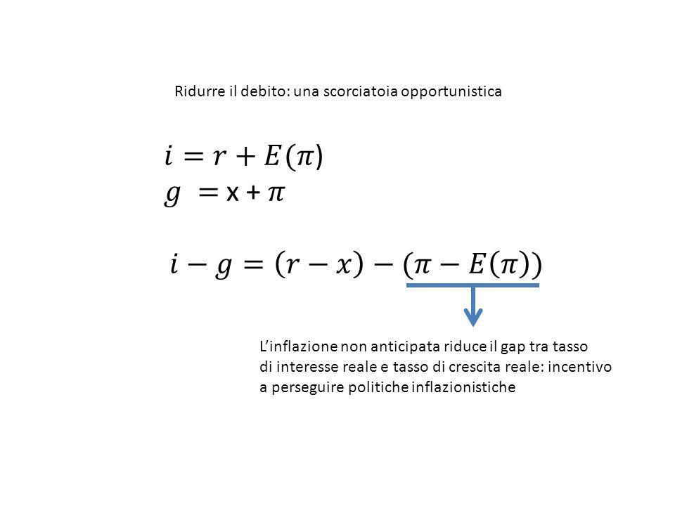Ridurre il debito: una scorciatoia opportunistica L'inflazione non anticipata riduce il gap tra tasso di interesse reale e tasso di crescita reale: in