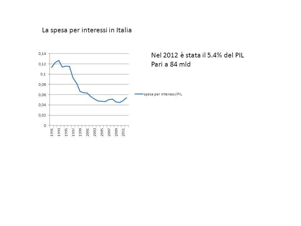 La spesa per interessi in Italia Nel 2012 è stata il 5.4% del PIL Pari a 84 mld