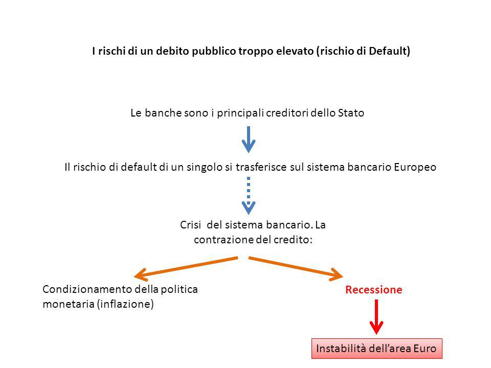 I rischi di un debito pubblico troppo elevato (rischio di Default) Le banche sono i principali creditori dello Stato Il rischio di default di un singo