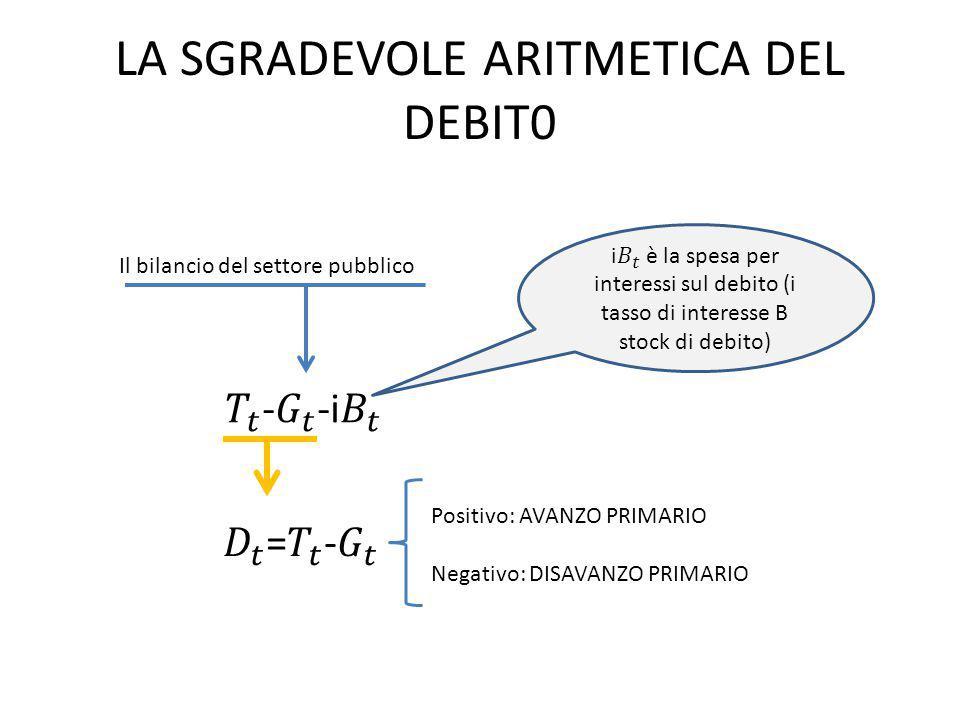 LA SGRADEVOLE ARITMETICA DEL DEBIT0 Il bilancio del settore pubblico Positivo: AVANZO PRIMARIO Negativo: DISAVANZO PRIMARIO
