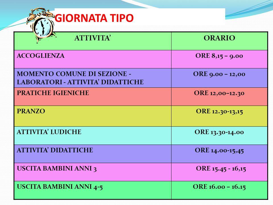 GIORNATA TIPO ATTIVITA'ORARIO ACCOGLIENZAORE 8,15 – 9.00 MOMENTO COMUNE DI SEZIONE - LABORATORI - ATTIVITA' DIDATTICHE ORE 9.00 – 12,00 PRATICHE IGIENICHEORE 12,00–12.30 PRANZOORE 12.30-13,15 ATTIVITA' LUDICHEORE 13.30-14.00 ATTIVITA' DIDATTICHEORE 14.00-15,45 USCITA BAMBINI ANNI 3 ORE 15.45 - 16,15 USCITA BAMBINI ANNI 4-5ORE 16.00 – 16.15