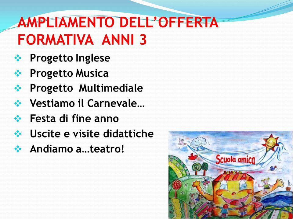 AMPLIAMENTO DELL'OFFERTA FORMATIVA ANNI 3 PProgetto Inglese PProgetto Musica PProgetto Multimediale VVestiamo il Carnevale… FFesta di fine anno UUscite e visite didattiche AAndiamo a…teatro!