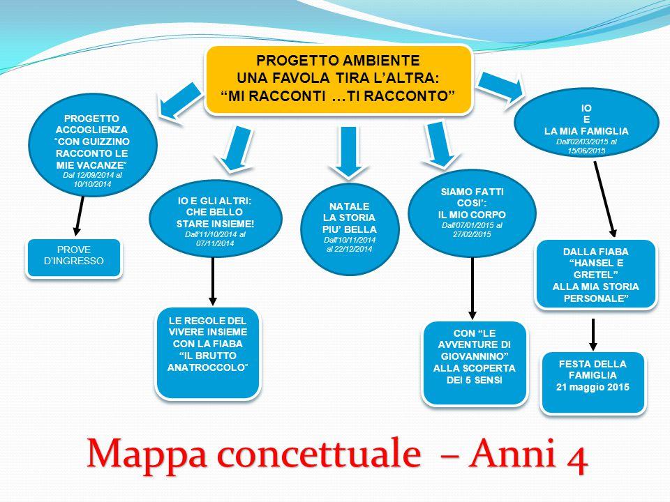 Mappa concettuale – Anni 4 PROGETTO AMBIENTE UNA FAVOLA TIRA L'ALTRA: MI RACCONTI …TI RACCONTO PROGETTO AMBIENTE UNA FAVOLA TIRA L'ALTRA: MI RACCONTI …TI RACCONTO PROGETTO ACCOGLIENZA CON GUIZZINO RACCONTO LE MIE VACANZE Dal 12/09/2014 al 10/10/2014 IO E GLI ALTRI: CHE BELLO STARE INSIEME.