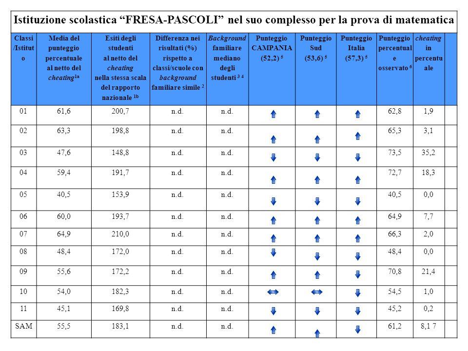 Istituzione scolastica FRESA-PASCOLI nel suo complesso per la prova di matematica Classi /Istitut o Media del punteggio percentuale al netto del cheating 1a Esiti degli studenti al netto del cheating nella stessa scala del rapporto nazionale 1b Differenza nei risultati (%) rispetto a classi/scuole con background familiare simile 2 Background familiare mediano degli studenti 3 4 Punteggio CAMPANIA (52,2) 5 Punteggio Sud (53,6) 5 Punteggio Italia (57,3) 5 Punteggio percentual e osservato 6 cheating in percentu ale 0161,6200,7n.d.