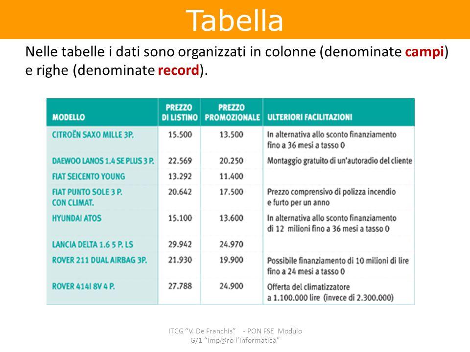 """Tabella ITCG """"V. De Franchis"""" - PON FSE Modulo G/1 """"Imp@ro l'informatica"""" Nelle tabelle i dati sono organizzati in colonne (denominate campi) e righe"""