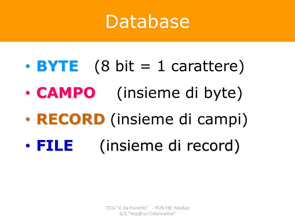 BYTE BYTE (8 bit = 1 carattere) CAMPO CAMPO (insieme di byte) RECORD RECORD (insieme di campi) FILE (insieme di record) FILE (insieme di record) Datab