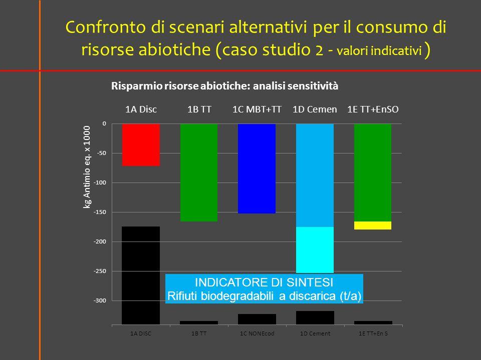 Confronto di scenari alternativi per il consumo di risorse abiotiche (caso studio 2 - valori indicativi )