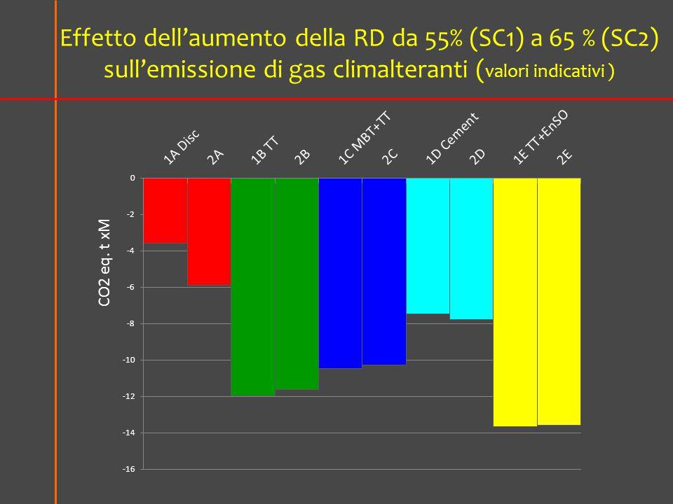 Effetto dell'aumento della RD da 55% (SC1) a 65 % (SC2) sull'emissione di gas climalteranti ( valori indicativi )