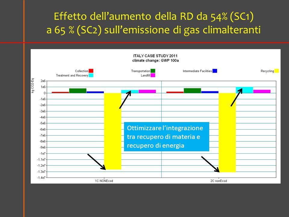 Effetto dell'aumento della RD da 54% (SC1) a 65 % (SC2) sull'emissione di gas climalteranti Ottimizzare l'integrazione tra recupero di materia e recupero di energia