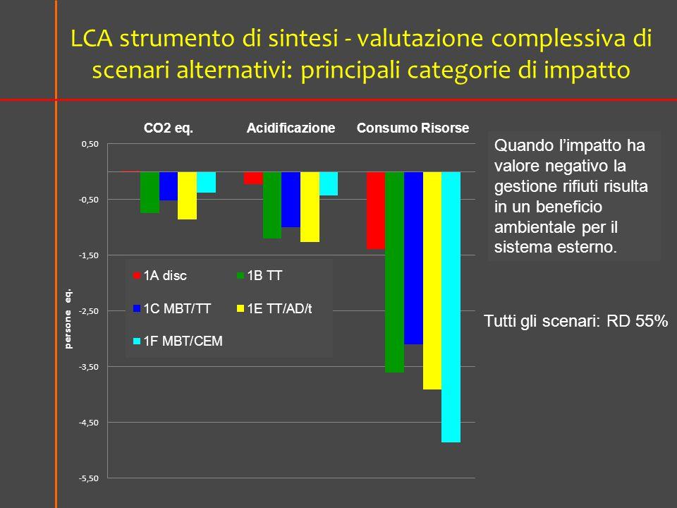 LCA strumento di sintesi - valutazione complessiva di scenari alternativi: principali categorie di impatto Tutti gli scenari: RD 55% Quando l'impatto ha valore negativo la gestione rifiuti risulta in un beneficio ambientale per il sistema esterno.