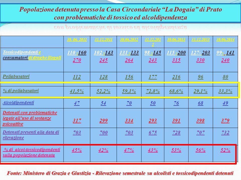 Fonte: Ministero di Grazia e Giustizia - Rilevazione semestrale su alcolisti e tossicodipendenti detenuti 30. 06. 201131.12.201130.06.201231.12.201 2