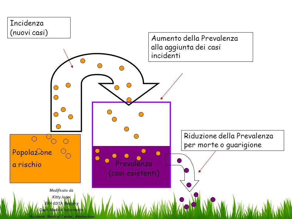Popolazione a rischio Prevalenza (casi esistenti) Incidenza (nuovi casi) Riduzione della Prevalenza per morte o guarigione Aumento della Prevalenza alla aggiunta dei casi incidenti Modificato da Kitty Jager ERA-EDTA Registry Dept.