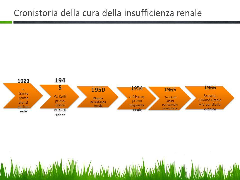 Cronistoria della cura della insufficienza renale 1923 G.