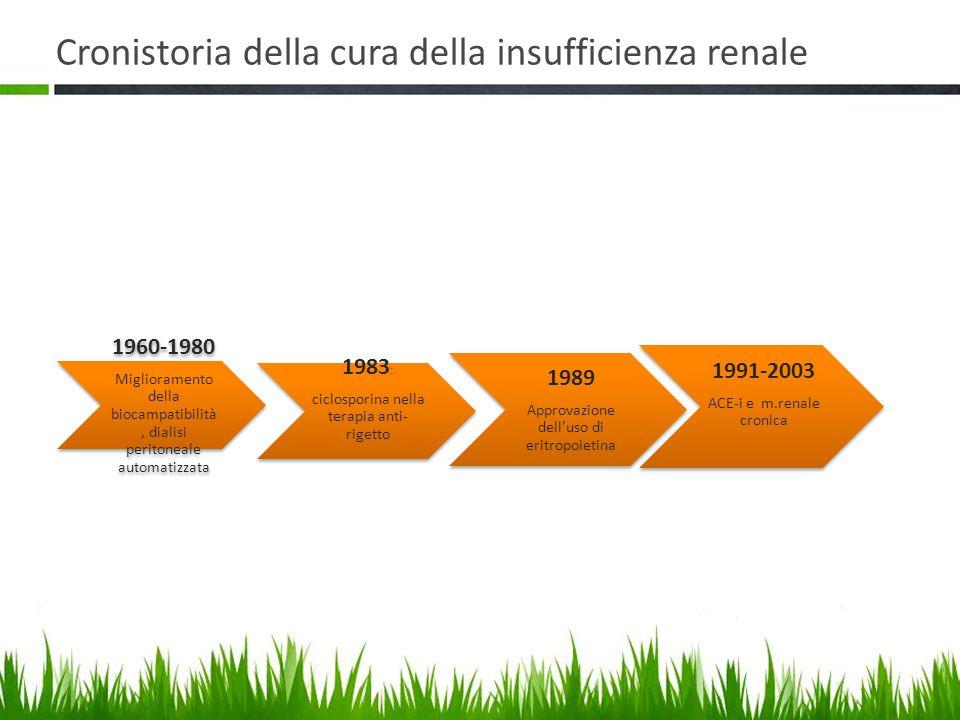 Cronistoria della cura della insufficienza renale 1960-1980 Miglioramento della biocampatibilità, dialisi peritoneale automatizzata 1991-2003 ACE-i e m.renale cronica 1983 : ciclosporina nella terapia anti- rigetto 1989 Approvazione dell'uso di eritropoietina