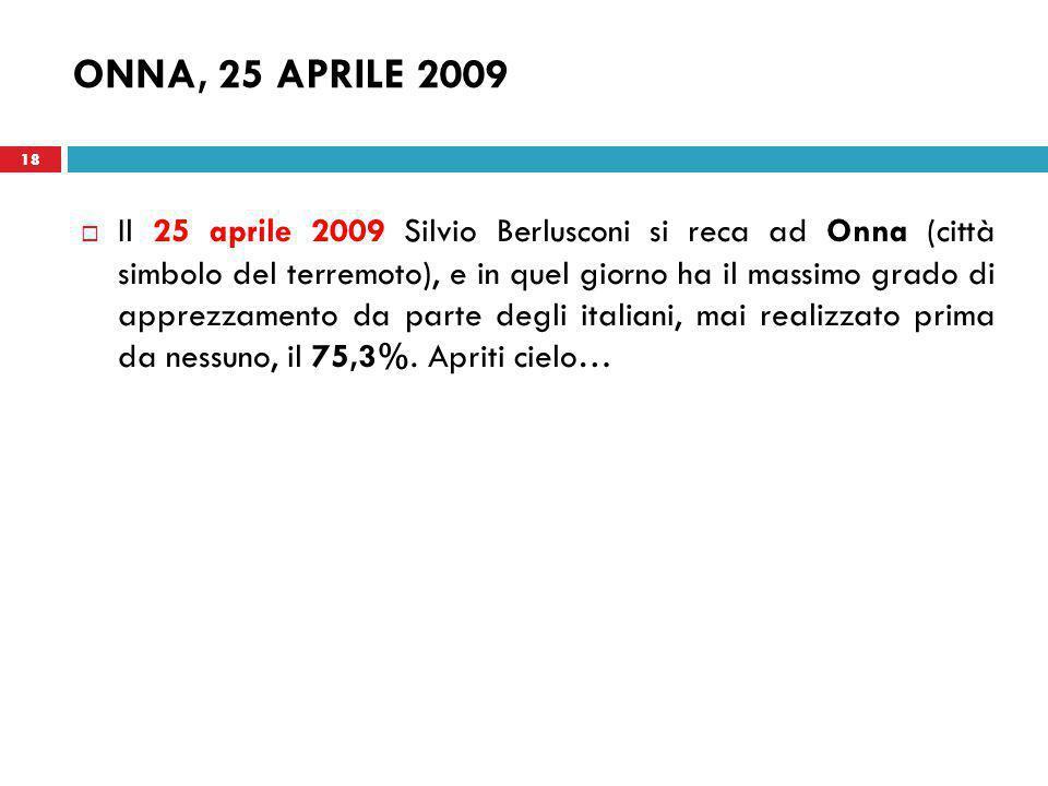18 ONNA, 25 APRILE 2009  Il 25 aprile 2009 Silvio Berlusconi si reca ad Onna (città simbolo del terremoto), e in quel giorno ha il massimo grado di apprezzamento da parte degli italiani, mai realizzato prima da nessuno, il 75,3%.