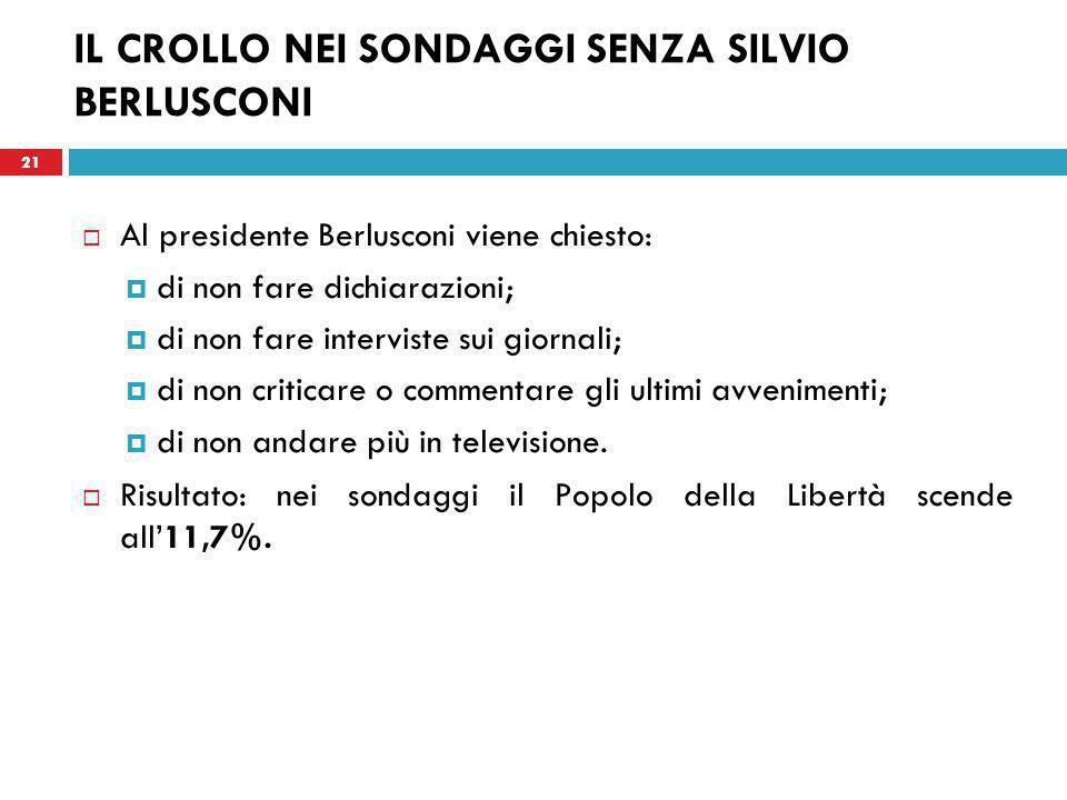 21 IL CROLLO NEI SONDAGGI SENZA SILVIO BERLUSCONI  Al presidente Berlusconi viene chiesto:  di non fare dichiarazioni;  di non fare interviste sui giornali;  di non criticare o commentare gli ultimi avvenimenti;  di non andare più in televisione.
