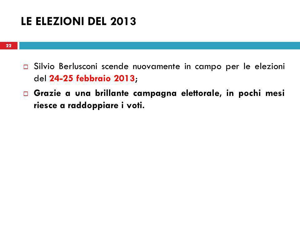 22 LE ELEZIONI DEL 2013  Silvio Berlusconi scende nuovamente in campo per le elezioni del 24-25 febbraio 2013;  Grazie a una brillante campagna elettorale, in pochi mesi riesce a raddoppiare i voti.