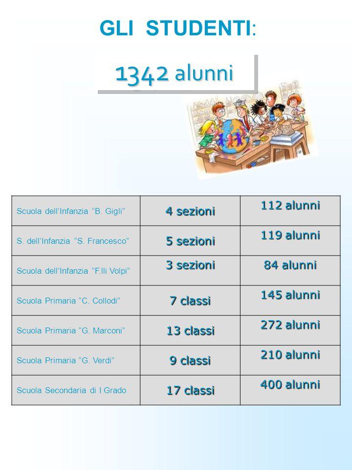 """GLI STUDENTI: Scuola dell'Infanzia """"B. Gigli"""" 4 sezioni 112 alunni S. dell'Infanzia """"S. Francesco"""" 5 sezioni 119 alunni Scuola dell'Infanzia """"F.lli Vo"""