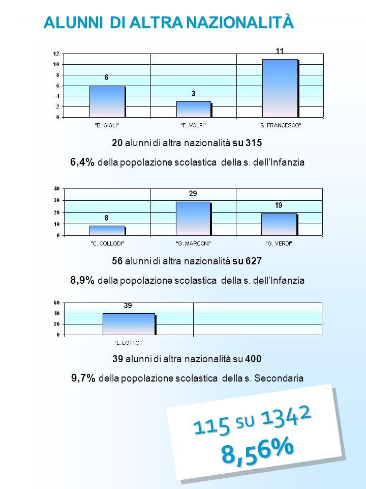 ALUNNI DI ALTRA NAZIONALITÀ 20 alunni di altra nazionalità su 315 6,4% 6,4% della popolazione scolastica della s. dell'Infanzia 56 alunni di altra naz