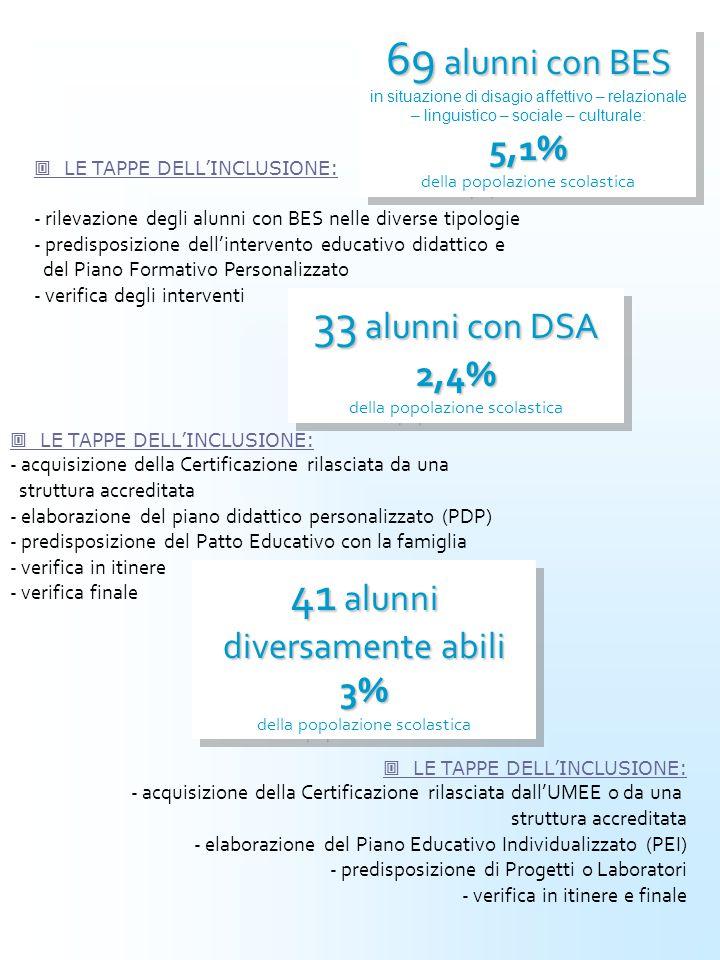  LE TAPPE DELL'INCLUSIONE: - rilevazione degli alunni con BES nelle diverse tipologie - predisposizione dell'intervento educativo didattico e del Piano Formativo Personalizzato - verifica degli interventi 33 alunni con DSA 2,4% 33 alunni con DSA 2,4% della popolazione scolastica  LE TAPPE DELL'INCLUSIONE: - acquisizione della Certificazione rilasciata da una struttura accreditata - elaborazione del piano didattico personalizzato (PDP) - predisposizione del Patto Educativo con la famiglia - verifica in itinere - verifica finale 69 alunni con BES 5,1% 69 alunni con BES in situazione di disagio affettivo – relazionale – linguistico – sociale – culturale: 5,1% della popolazione scolastica 41 alunni diversamente abili 3% 41 alunni diversamente abili 3% della popolazione scolastica  LE TAPPE DELL'INCLUSIONE: - acquisizione della Certificazione rilasciata dall'UMEE o da una struttura accreditata - elaborazione del Piano Educativo Individualizzato (PEI) - predisposizione di Progetti o Laboratori - verifica in itinere e finale