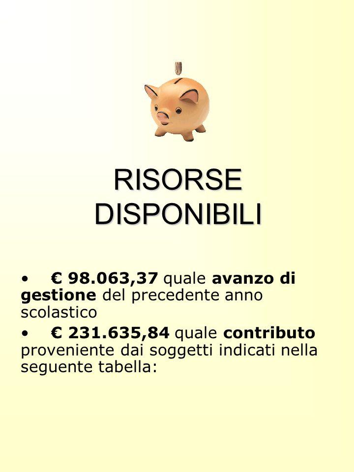 RISORSE DISPONIBILI €98.063,37 quale avanzo di gestione del precedente anno scolastico €231.635,84 quale contributo proveniente dai soggetti indicati