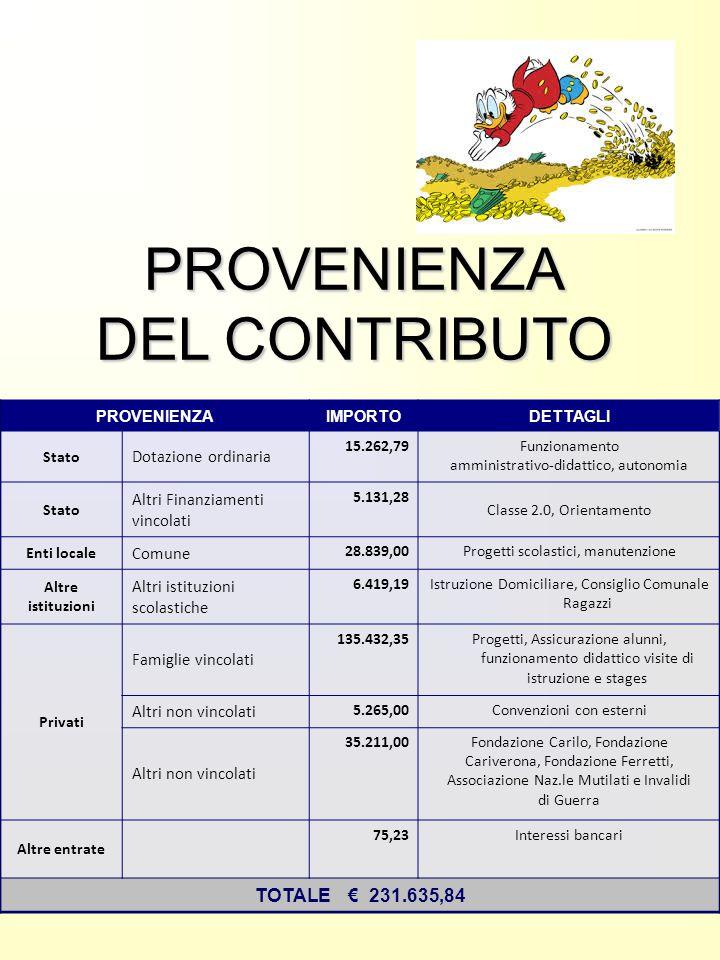 PROVENIENZAIMPORTODETTAGLI Stato Dotazione ordinaria 15.262,79Funzionamento amministrativo-didattico, autonomia Stato Altri Finanziamenti vincolati 5.