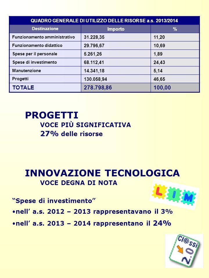 QUADRO GENERALE DI UTILIZZO DELLE RISORSE a.s. 2013/2014 Destinazione Importo% Funzionamento amministrativo 31.228,3511,20 Funzionamento didattico 29.