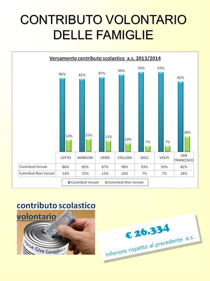 CONTRIBUTO VOLONTARIO DELLE FAMIGLIE € 26.334 Inferiore rispetto al precedente a.s. € 26.334 Inferiore rispetto al precedente a.s.