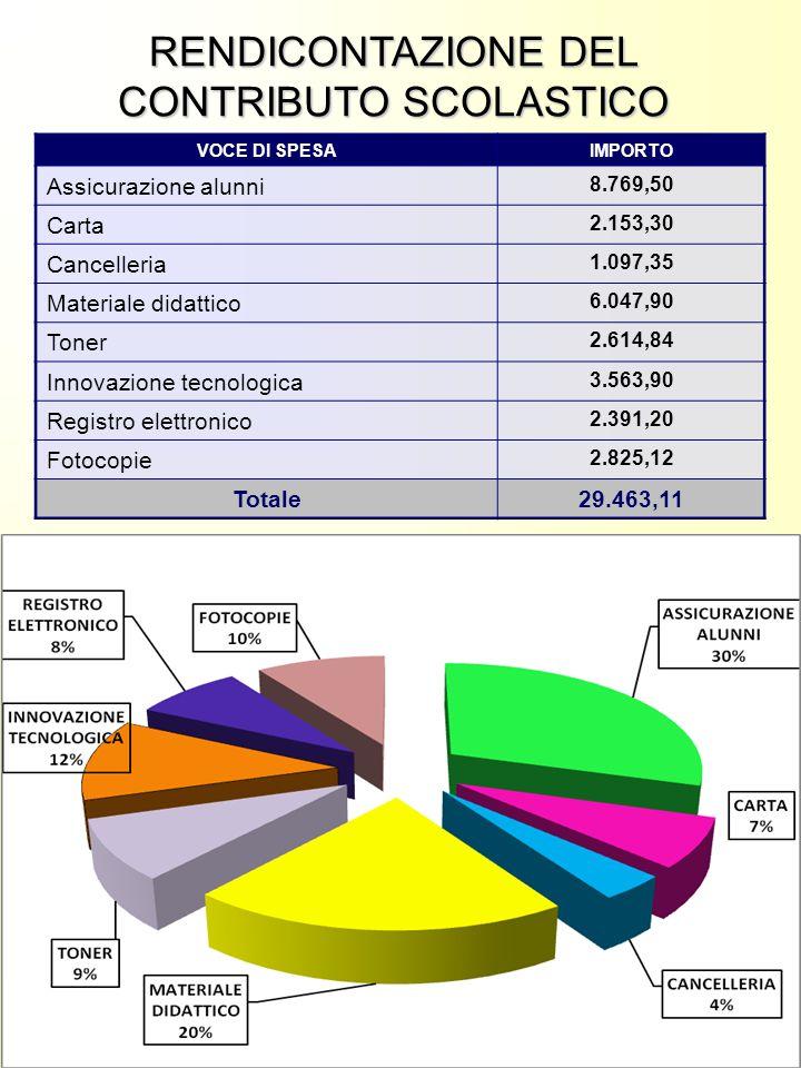 VOCE DI SPESAIMPORTO Assicurazione alunni 8.769,50 Carta 2.153,30 Cancelleria 1.097,35 Materiale didattico 6.047,90 Toner 2.614,84 Innovazione tecnolo