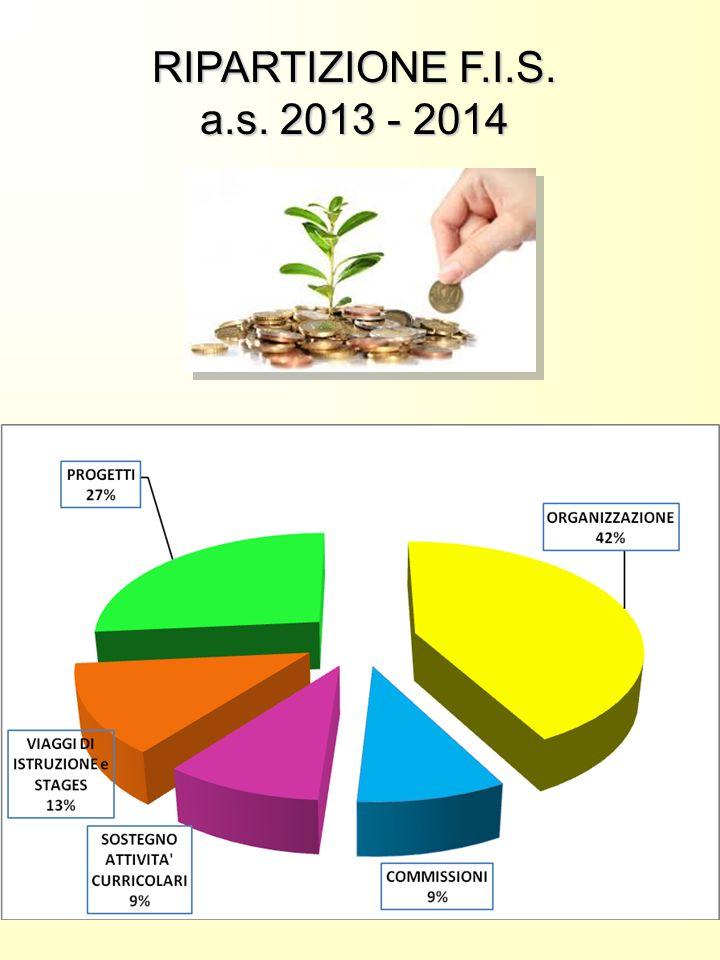 RIPARTIZIONE F.I.S. a.s. 2013 - 2014
