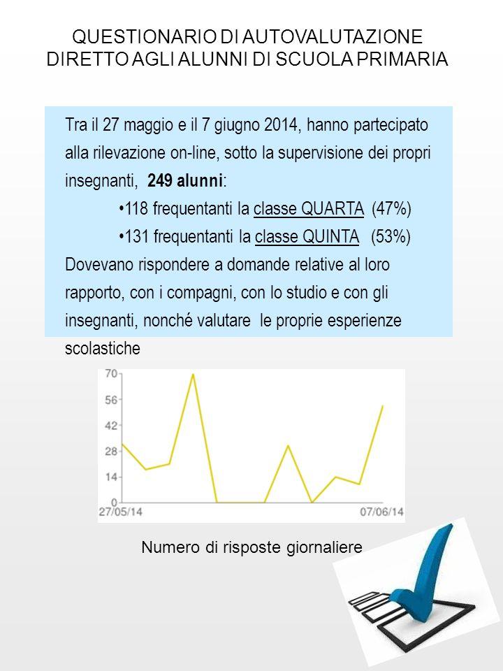 QUESTIONARIO DI AUTOVALUTAZIONE DIRETTO AGLI ALUNNI DI SCUOLA PRIMARIA Numero di risposte giornaliere Tra il 27 maggio e il 7 giugno 2014, hanno parte