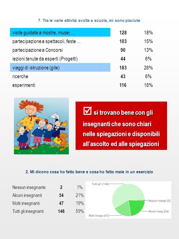 7. Tra le varie attività svolte a scuola, mi sono piaciute visite guidate a mostre, musei... 128 18% partecipazione a spettacoli, feste... 103 15% par