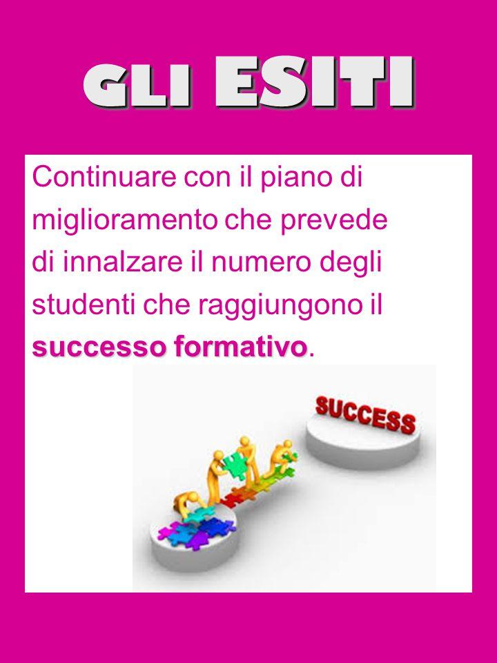 GLI ESITI Continuare con il piano di miglioramento che prevede di innalzare il numero degli studenti che raggiungono il successo formativo successo formativo.