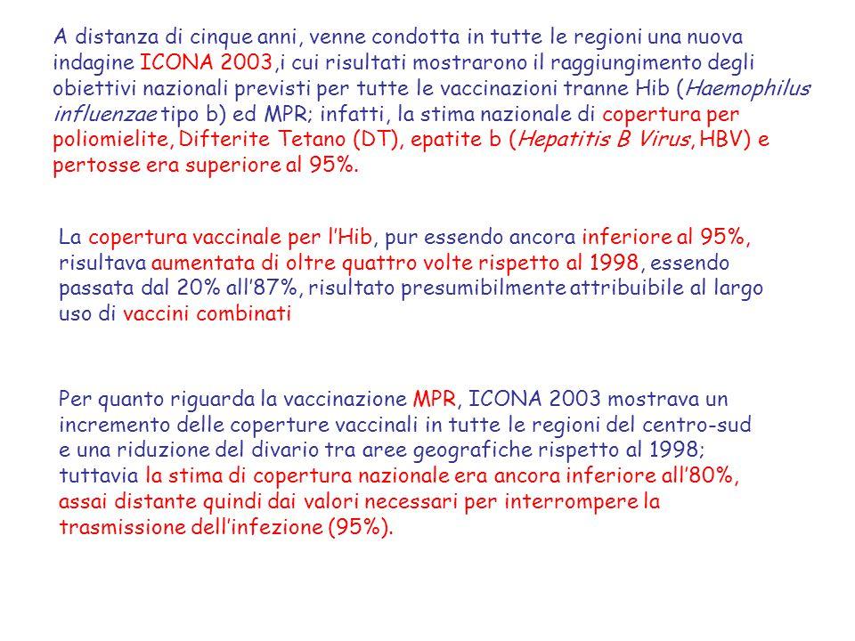 A distanza di cinque anni, venne condotta in tutte le regioni una nuova indagine ICONA 2003,i cui risultati mostrarono il raggiungimento degli obietti