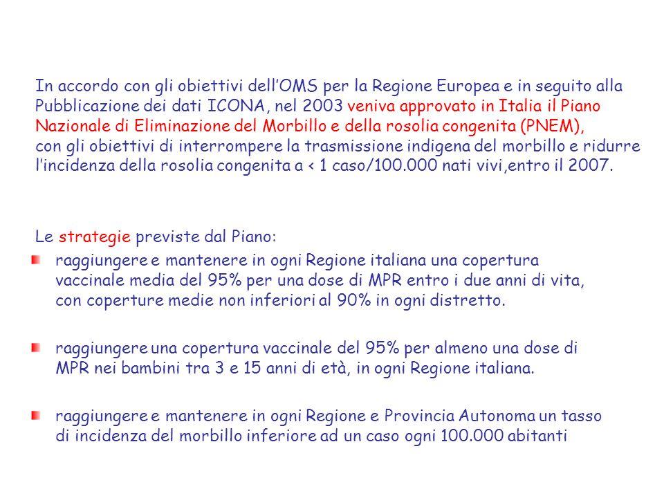 In accordo con gli obiettivi dell'OMS per la Regione Europea e in seguito alla Pubblicazione dei dati ICONA, nel 2003 veniva approvato in Italia il Pi