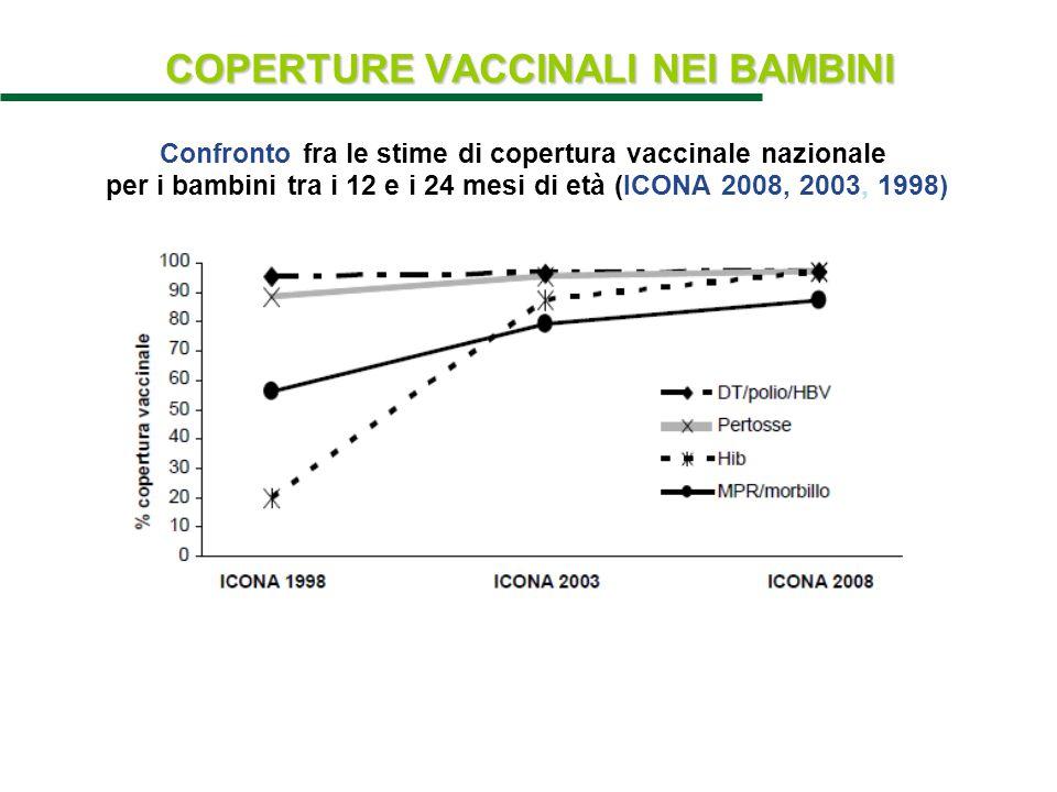 COPERTURE VACCINALI NEI BAMBINI Confronto fra le stime di copertura vaccinale nazionale per i bambini tra i 12 e i 24 mesi di età (ICONA 2008, 2003, 1