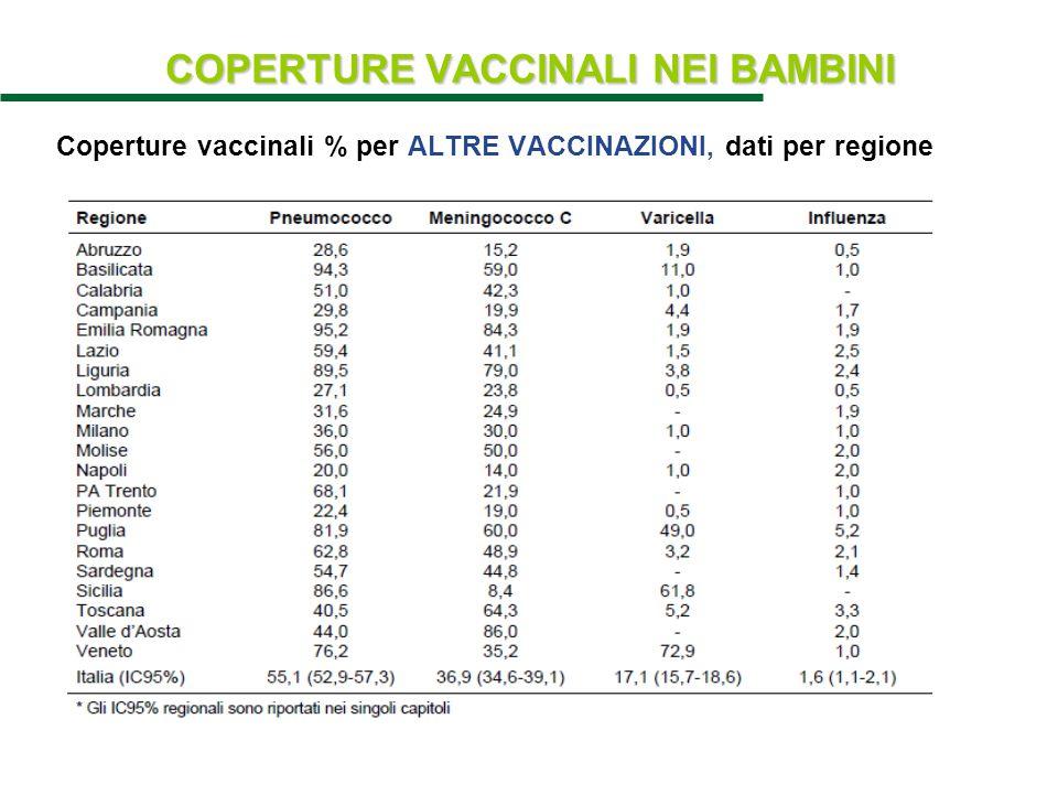 COPERTURE VACCINALI NEI BAMBINI Coperture vaccinali % per ALTRE VACCINAZIONI, dati per regione