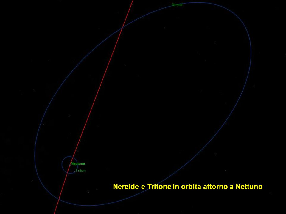 I satelliti in orbita attorno ad Uranio (eccetto Nereide)