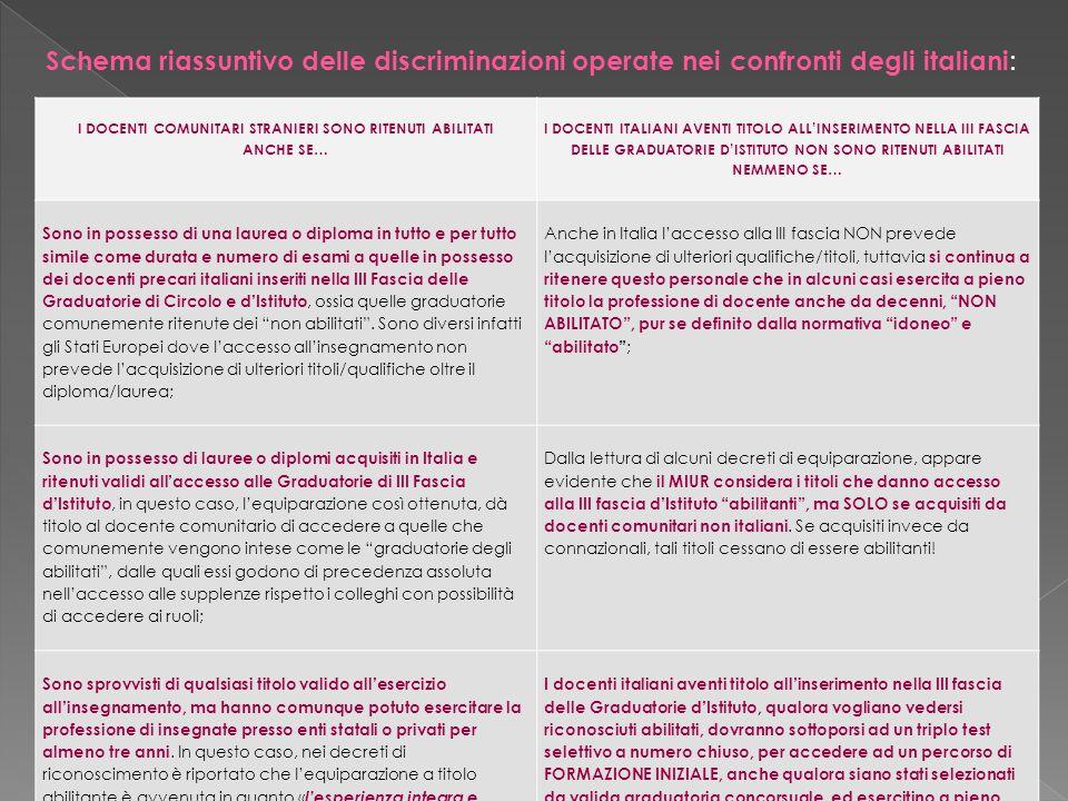 Schema riassuntivo delle discriminazioni operate nei confronti degli italiani : I DOCENTI COMUNITARI STRANIERI SONO RITENUTI ABILITATI ANCHE SE… I DOCENTI ITALIANI AVENTI TITOLO ALL'INSERIMENTO NELLA III FASCIA DELLE GRADUATORIE D'ISTITUTO NON SONO RITENUTI ABILITATI NEMMENO SE… Sono in possesso di una laurea o diploma in tutto e per tutto simile come durata e numero di esami a quelle in possesso dei docenti precari italiani inseriti nella III Fascia delle Graduatorie di Circolo e d'Istituto, ossia quelle graduatorie comunemente ritenute dei non abilitati .