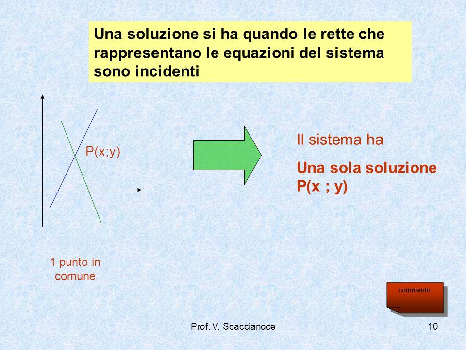 Una soluzione si ha quando le rette che rappresentano le equazioni del sistema sono incidenti 1 punto in comune Il sistema ha Una sola soluzione P(x ;