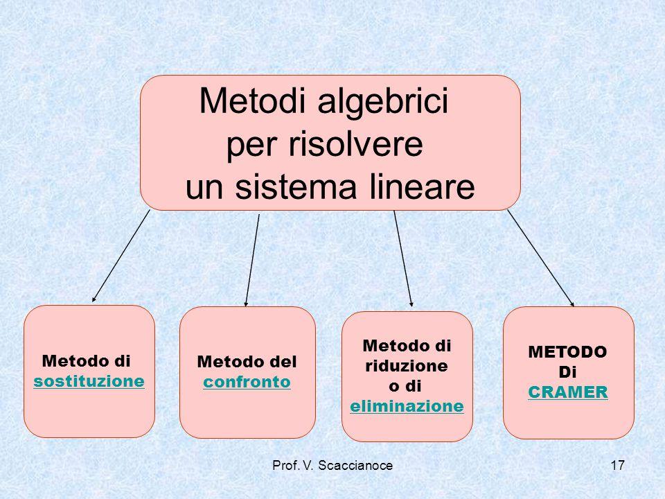Metodi algebrici per risolvere un sistema lineare Metodo di sostituzione Metodo del confronto Metodo di riduzione o di eliminazione METODO Di CRAMER P