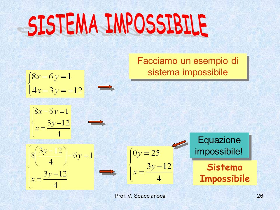 Sistema Impossibile Facciamo un esempio di sistema impossibile Equazione impossibile! Prof. V. Scaccianoce26