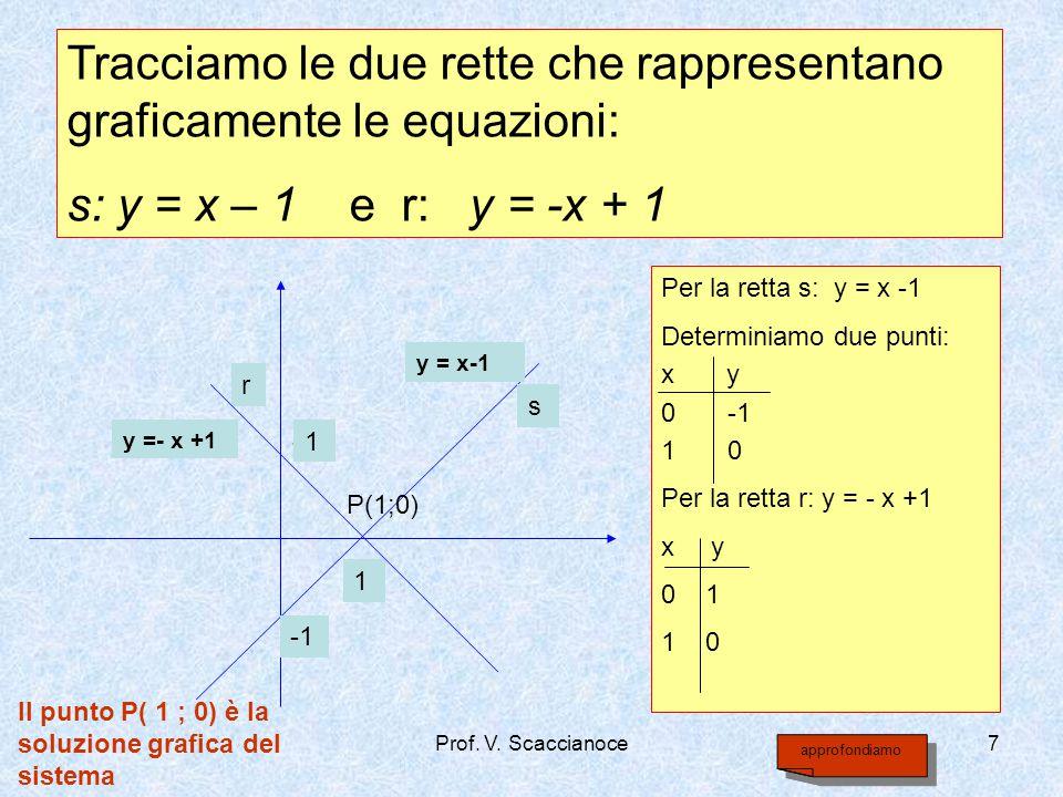 Tracciamo le due rette che rappresentano graficamente le equazioni: s: y = x – 1 e r: y = -x + 1 Per la retta s: y = x -1 Determiniamo due punti: x y
