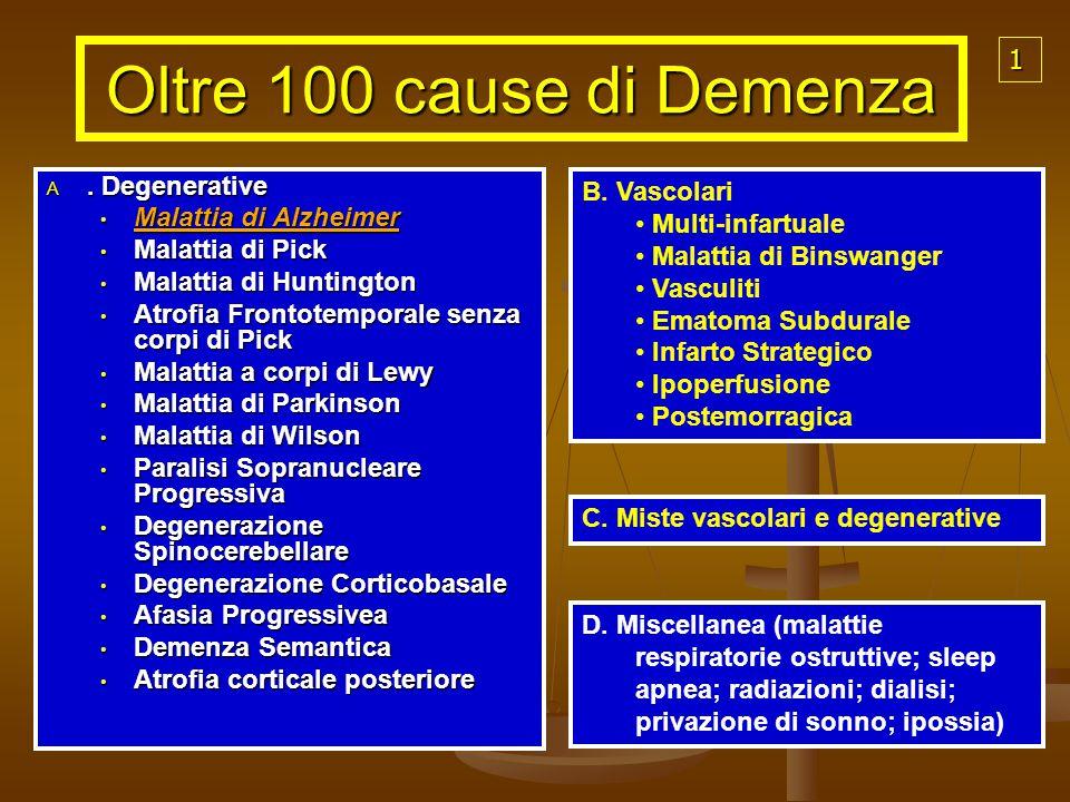 Oltre 100 cause di Demenza A. Degenerative Malattia di Alzheimer Malattia di Alzheimer Malattia di Pick Malattia di Pick Malattia di Huntington Malatt