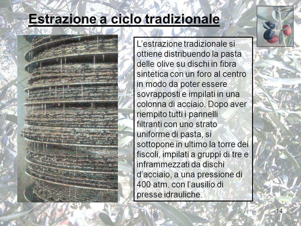 14 L'estrazione tradizionale si ottiene distribuendo la pasta delle olive su dischi in fibra sintetica con un foro al centro in modo da poter essere sovrapposti e impilati in una colonna di acciaio.
