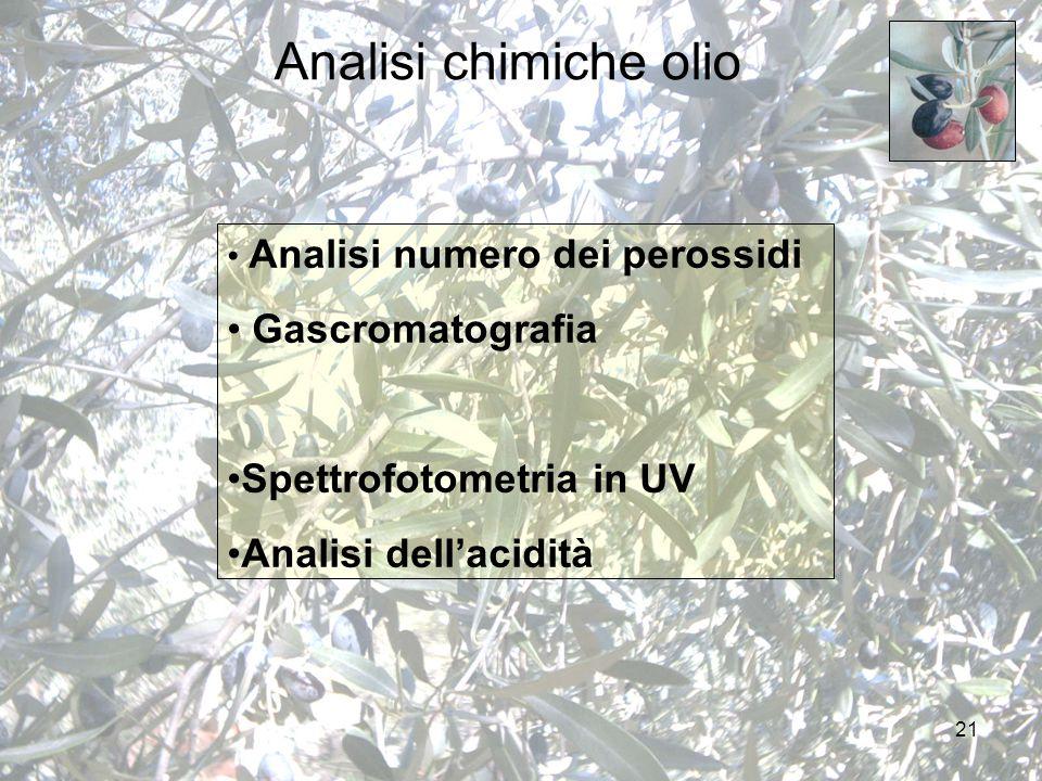 21 Analisi chimiche olio Analisi numero dei perossidi Gascromatografia Spettrofotometria in UV Analisi dell'acidità