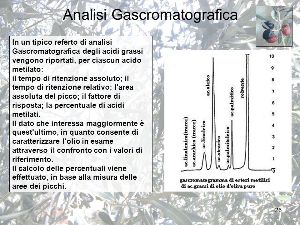 25 Analisi Gascromatografica In un tipico referto di analisi Gascromatografica degli acidi grassi vengono riportati, per ciascun acido metilato: il tempo di ritenzione assoluto; il tempo di ritenzione relativo; l area assoluta del picco; il fattore di risposta; la percentuale di acidi metilati.