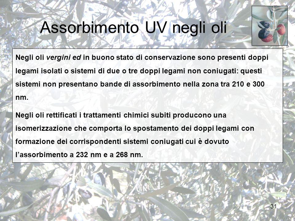 31 Assorbimento UV negli oli Negli oli vergini ed in buono stato di conservazione sono presenti doppi legami isolati o sistemi di due o tre doppi legami non coniugati: questi sistemi non presentano bande di assorbimento nella zona tra 210 e 300 nm.