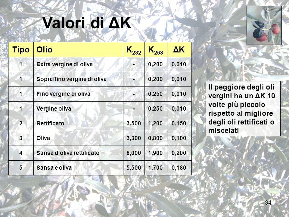 34 Valori di ΔK TipoOlioK 232 K 268 ΔK 1Extra vergine di oliva-0,2000,010 1Sopraffino vergine di oliva-0,2000,010 1Fino vergine di oliva-0,2500,010 1Vergine oliva-0,2500,010 2Rettificato3,5001,2000,150 3Oliva3,3000,8000,100 4Sansa d oliva rettificato6,0001,9000,200 5Sansa e oliva5,5001,7000,180 Il peggiore degli oli vergini ha un ΔK 10 volte più piccolo rispetto al migliore degli oli rettificati o miscelati